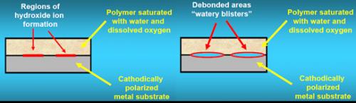 A diagram to show how bonding works