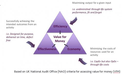 The UK National Audit Office (NAO) criteria for assessing the value for money (VfM)