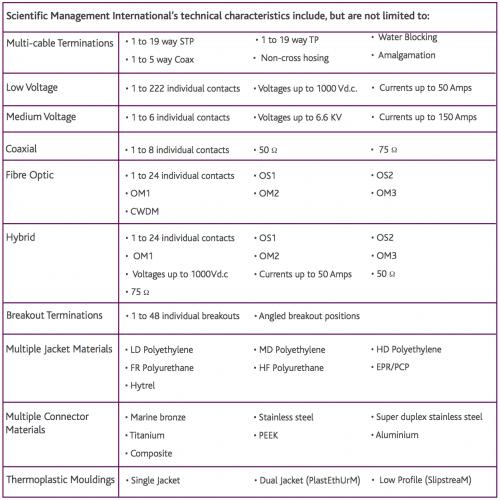 Aircraft Connectors Technical Characteristics